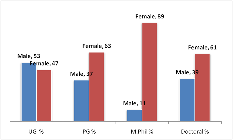 Demographic Profile of the Students